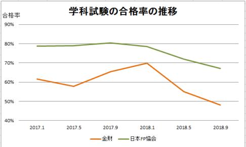 学科試験の合格率の推移 金財 日本FP協会